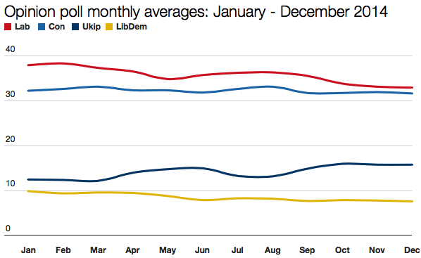 January - December poll averages