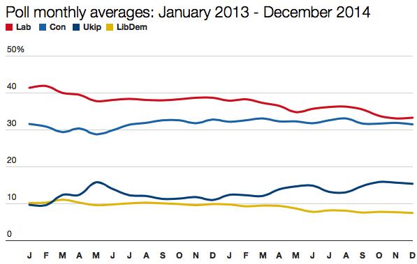 2013-2014 polls