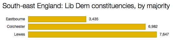 Liberal Democrat seats SE England