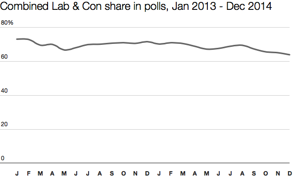 Labour & Tory vote shares