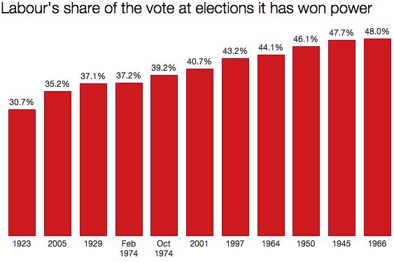 Labour's winning shares