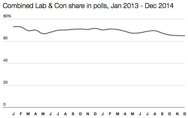 Labour and Tory shares