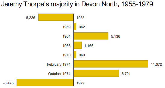 Jeremy Thorpe majorities