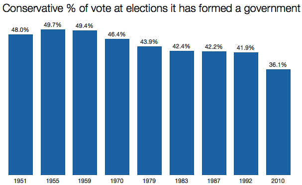 Tory share of vote