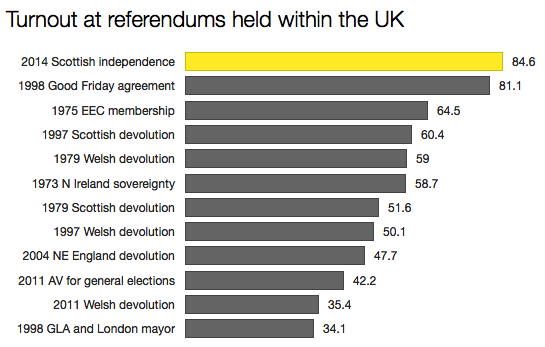 Referendum turnout