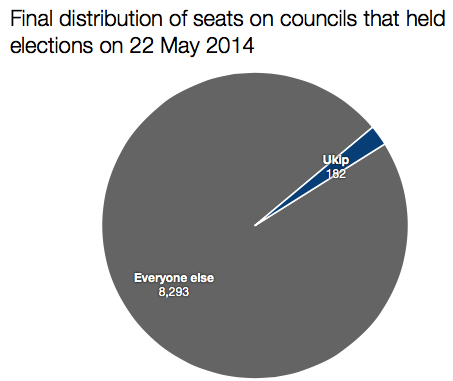 Ukip seats local elections