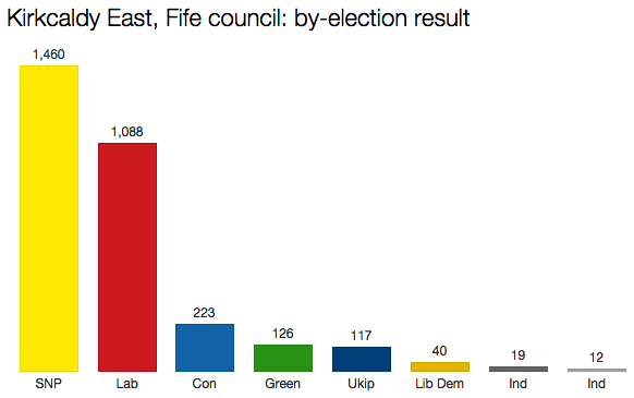 Fife by-election