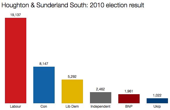 Sunderland South