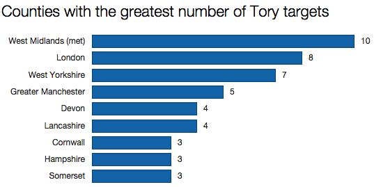 Tory targets