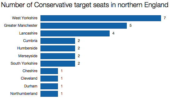 Tory targets in northern England