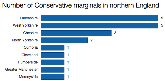 Tory marginals in northern England