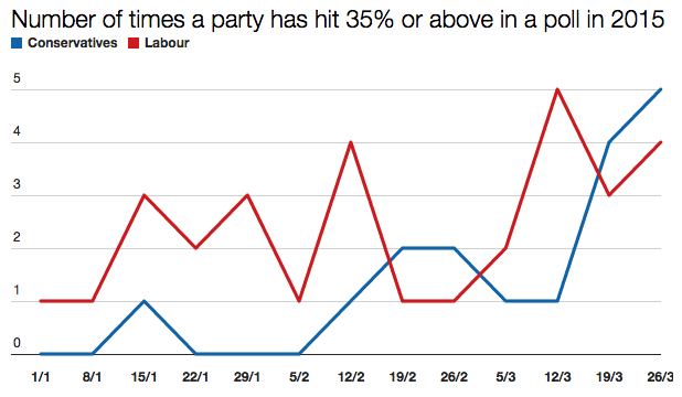 polls35