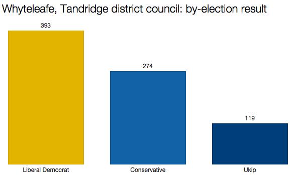 tandridge